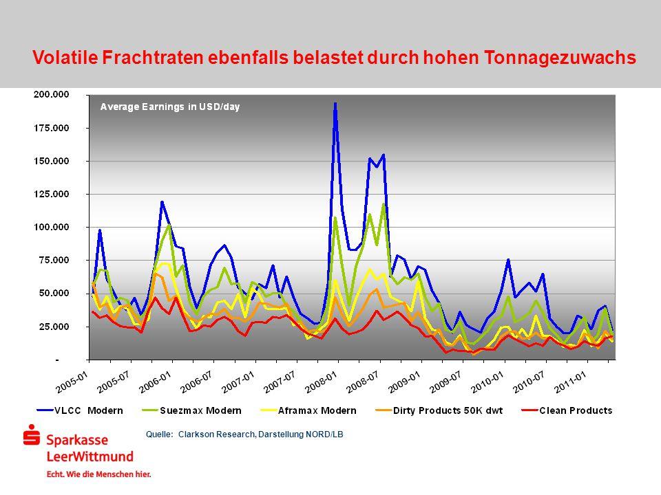 Quelle: Clarkson Research, Darstellung NORD/LB Volatile Frachtraten ebenfalls belastet durch hohen Tonnagezuwachs