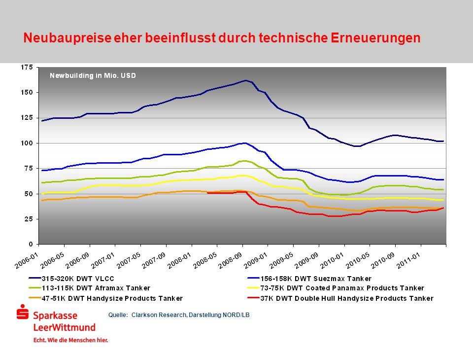 Quelle: Clarkson Research, Darstellung NORD/LB Neubaupreise eher beeinflusst durch technische Erneuerungen