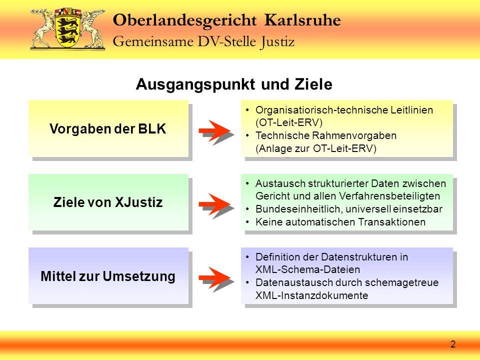 Oberlandesgericht Karlsruhe Gemeinsame DV-Stelle Justiz 2 Ausgangspunkt und Ziele Vorgaben der BLK Organisatiorisch-technische Leitlinien (OT-Leit-ERV) Technische Rahmenvorgaben (Anlage zur OT-Leit-ERV) Organisatiorisch-technische Leitlinien (OT-Leit-ERV) Technische Rahmenvorgaben (Anlage zur OT-Leit-ERV) Ziele von XJustiz Austausch strukturierter Daten zwischen Gericht und allen Verfahrensbeteiligten Bundeseinheitlich, universell einsetzbar Keine automatischen Transaktionen Austausch strukturierter Daten zwischen Gericht und allen Verfahrensbeteiligten Bundeseinheitlich, universell einsetzbar Keine automatischen Transaktionen Mittel zur Umsetzung Definition der Datenstrukturen in XML-Schema-Dateien Datenaustausch durch schemagetreue XML-Instanzdokumente Definition der Datenstrukturen in XML-Schema-Dateien Datenaustausch durch schemagetreue XML-Instanzdokumente