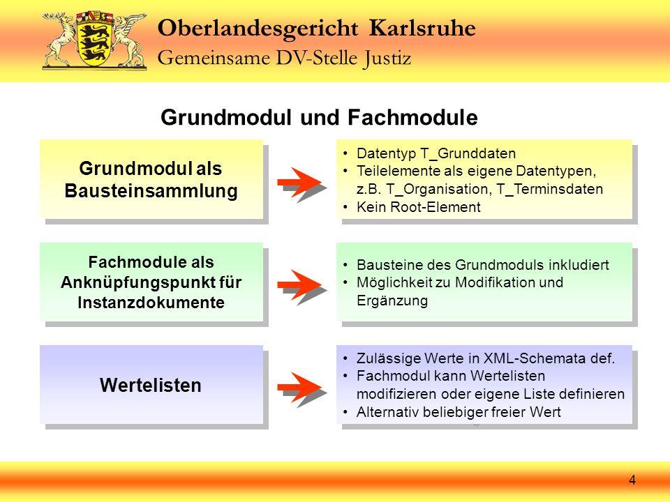 Oberlandesgericht Karlsruhe Gemeinsame DV-Stelle Justiz 5 Fachmodul 6 Fachmodul 5 Fachmodul 4 Fachmodul 3 Fachmodul 2 Grundmodul und Fachmodule GrundmodulFachmodul 1Vorteile: Anzahl und Bezeichnung der Fachmodule unabhängig vom Grundmodul XML-Instanzdokument verweist auf genau ein Fachmodul Elemente des Grundmoduls können erweitert, beschränkt oder abgewandelt werden Verweis auf Grundmodul (include-Befehl)