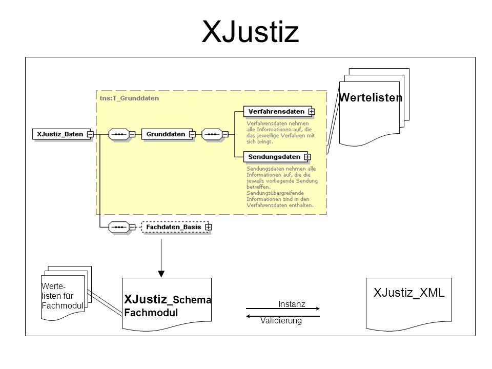 XJustiz Wertelisten XJustiz_XML XJustiz _Schema Fachmodul Werte- listen für Fachmodul Instanz Validierung