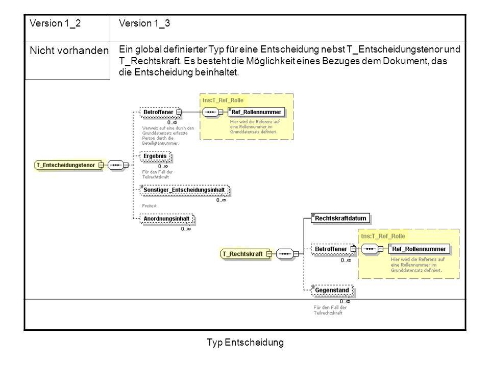 Typ Entscheidung Version 1_2Version 1_3 Nicht vorhanden Ein global definierter Typ für eine Entscheidung nebst T_Entscheidungstenor und T_Rechtskraft.