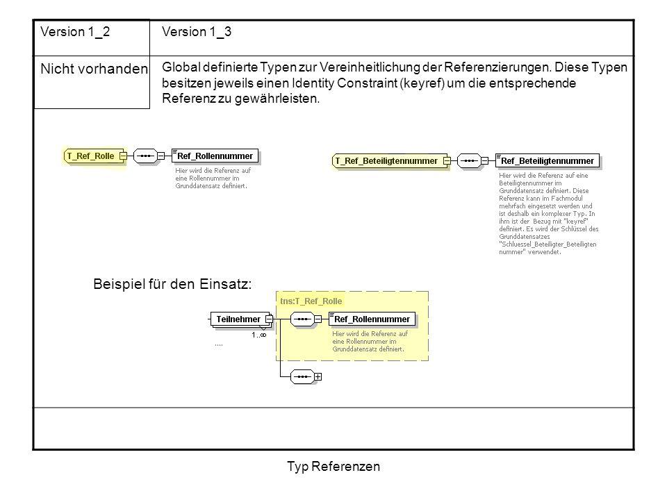 Typ Referenzen Version 1_2Version 1_3 Nicht vorhanden Global definierte Typen zur Vereinheitlichung der Referenzierungen. Diese Typen besitzen jeweils