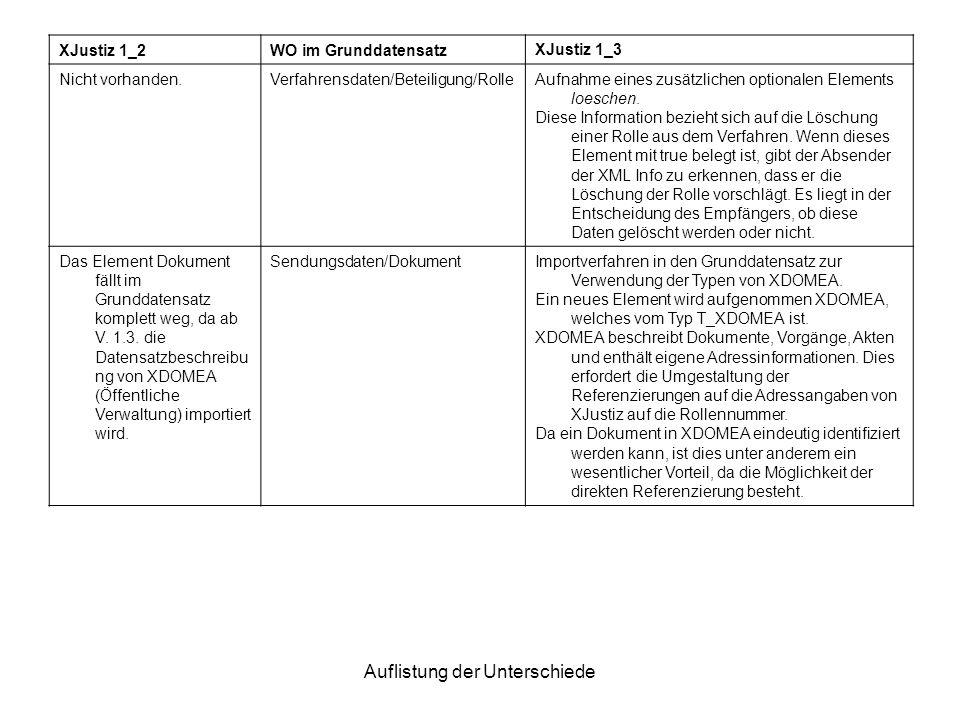 Auflistung der Unterschiede XJustiz 1_2WO im GrunddatensatzXJustiz 1_3 Nicht vorhanden.Verfahrensdaten/Beteiligung/RolleAufnahme eines zusätzlichen op