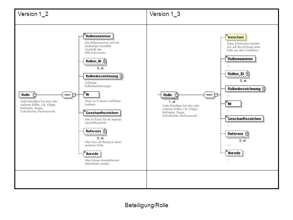 Beteiligung/Rolle Version 1_3Version 1_2