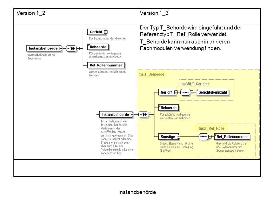 Instanzbehörde Der Typ T_Behörde wird eingeführt und der Referenztyp T_Ref_Rolle verwendet. T_Behörde kann nun auch in anderen Fachmodulen Verwendung