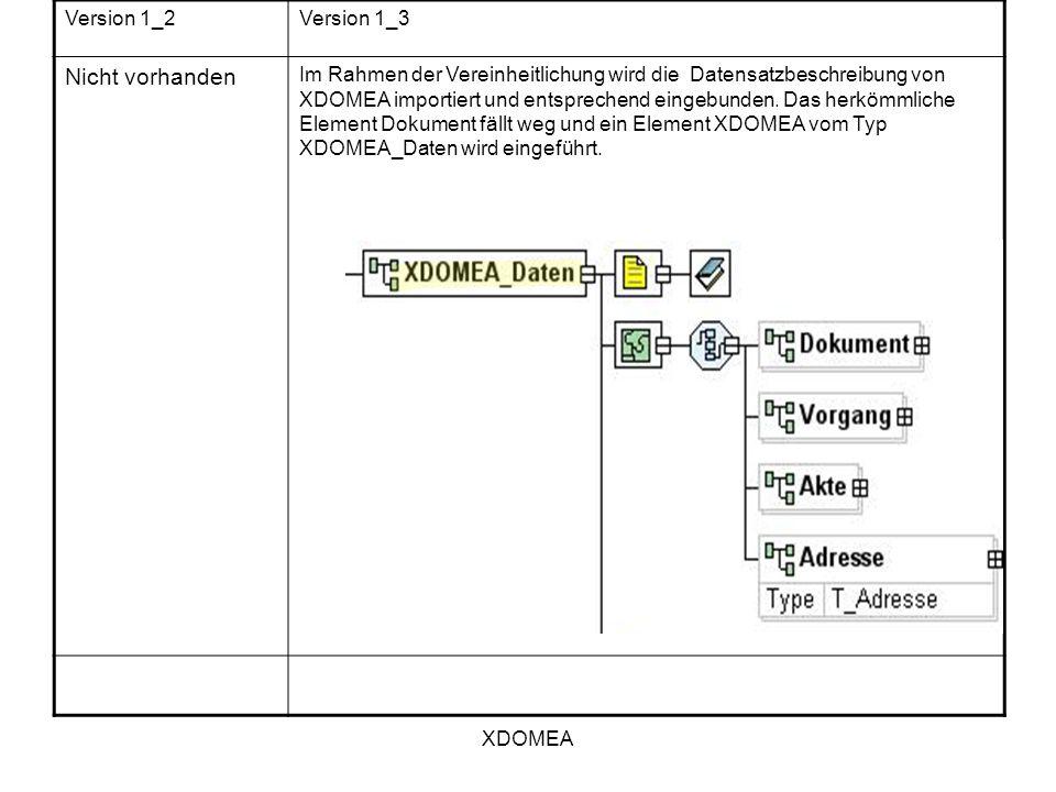 XDOMEA Version 1_2Version 1_3 Nicht vorhanden Im Rahmen der Vereinheitlichung wird die Datensatzbeschreibung von XDOMEA importiert und entsprechend ei