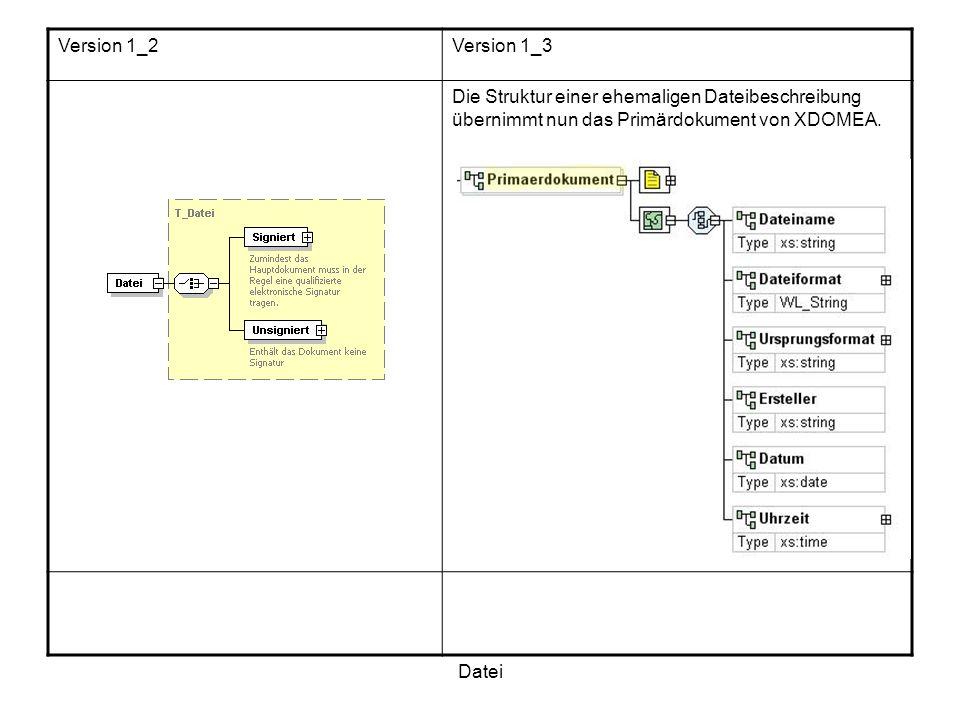 Datei Version 1_2Version 1_3 Die Struktur einer ehemaligen Dateibeschreibung übernimmt nun das Primärdokument von XDOMEA.
