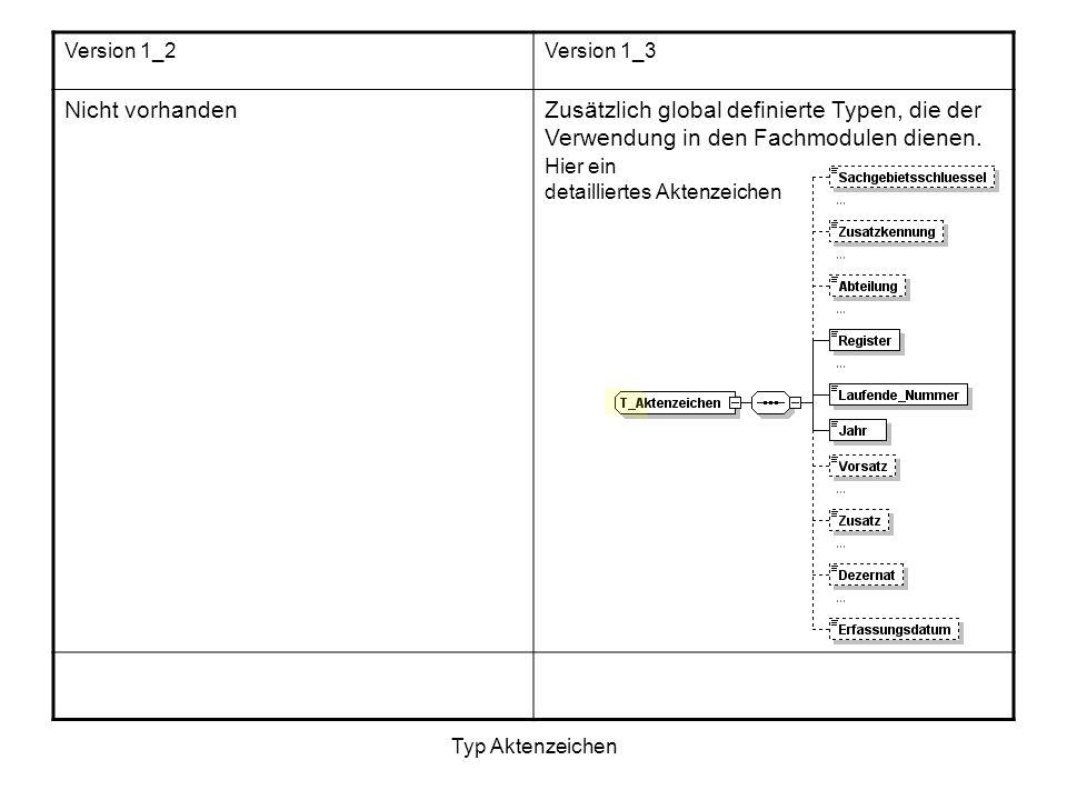Typ Aktenzeichen Version 1_2Version 1_3 Nicht vorhandenZusätzlich global definierte Typen, die der Verwendung in den Fachmodulen dienen. Hier ein deta