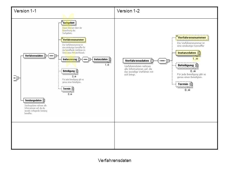 Verfahrensdaten Version 1-1Version 1-2