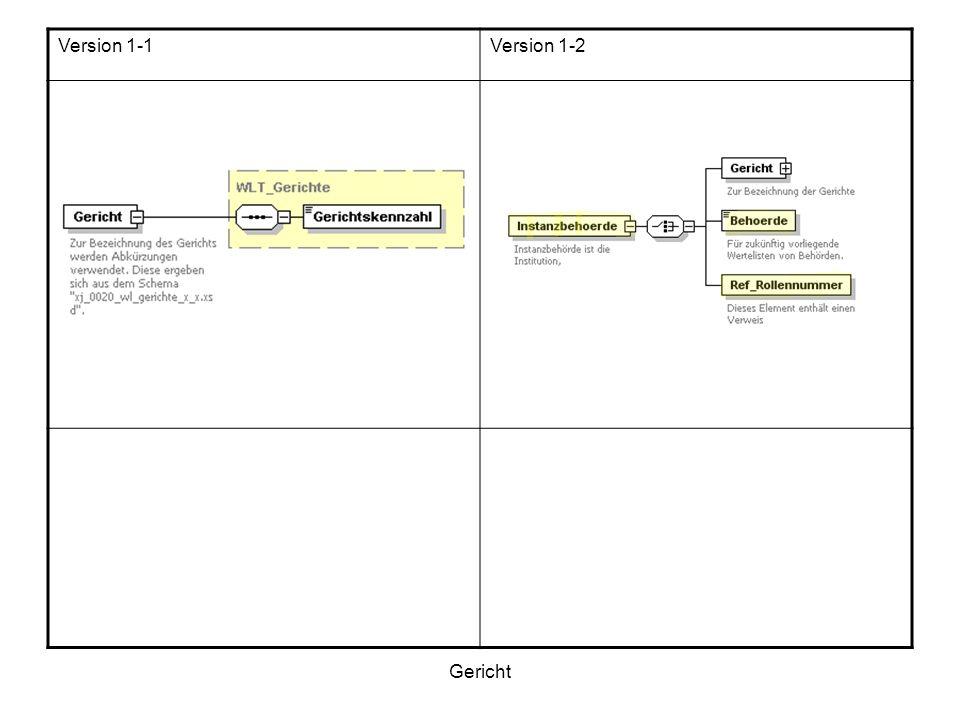 Es folgt eine Auflistung der Unterschiede zwischen Version 1_1 und Version 1_2 Gesamtansicht Verfahrensdaten