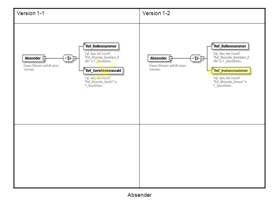 Verfahrensdaten / Beteiligung: unter dem Element Rolle wurde ein zusätzliches optionales Element eingefügt namens Rollen_ID welches ein komplexes Inhaltsmodell besitzt.