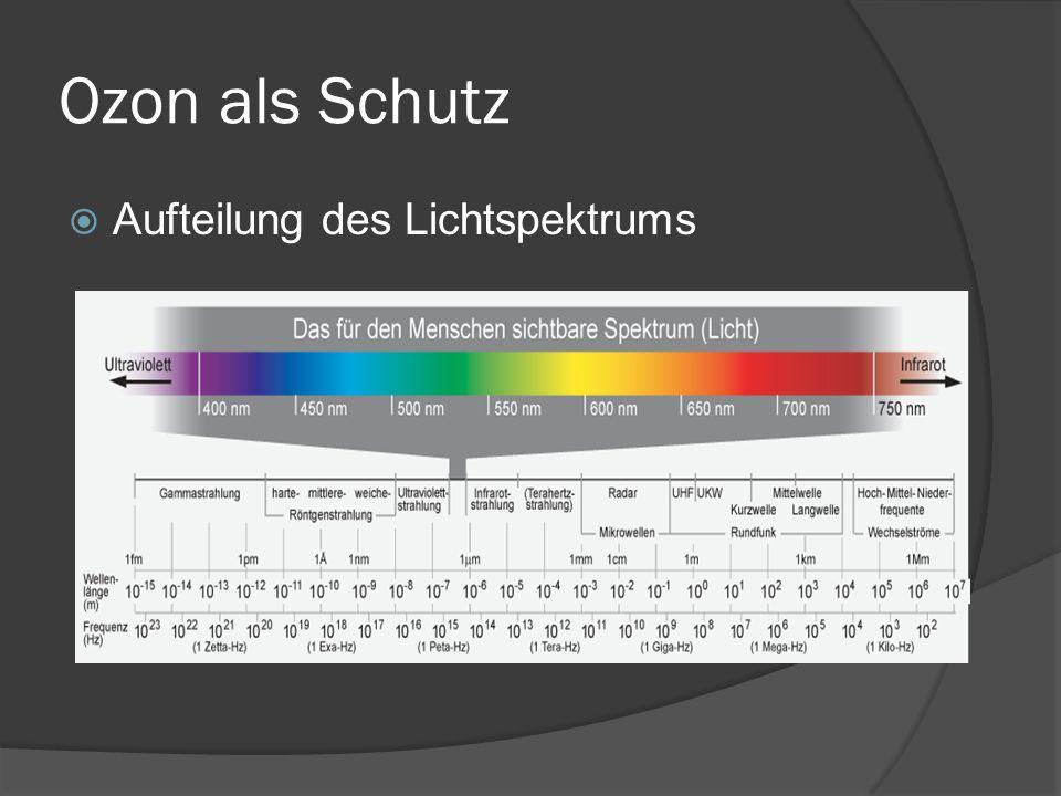 Ozon als Schutz Aufteilung des Lichtspektrums