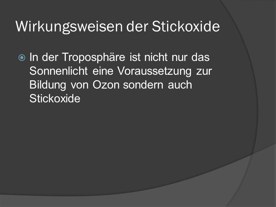 Wirkungsweisen der Stickoxide In der Troposphäre ist nicht nur das Sonnenlicht eine Voraussetzung zur Bildung von Ozon sondern auch Stickoxide