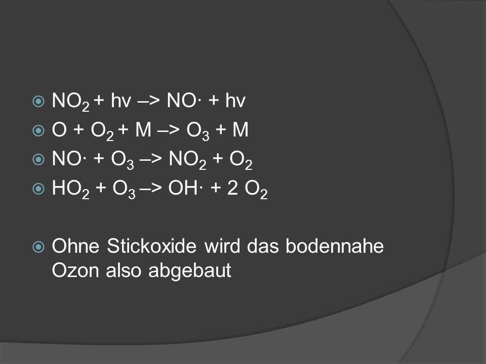 NO 2 + hv –> NO· + hv O + O 2 + M –> O 3 + M NO· + O 3 –> NO 2 + O 2 HO 2 + O 3 –> OH· + 2 O 2 Ohne Stickoxide wird das bodennahe Ozon also abgebaut