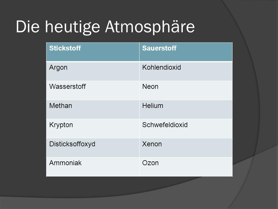 Die heutige Atmosphäre Bestandteile: StickstoffSauerstoff ArgonKohlendioxid WasserstoffNeon MethanHelium KryptonSchwefeldioxid DisticksoffoxydXenon AmmoniakOzon