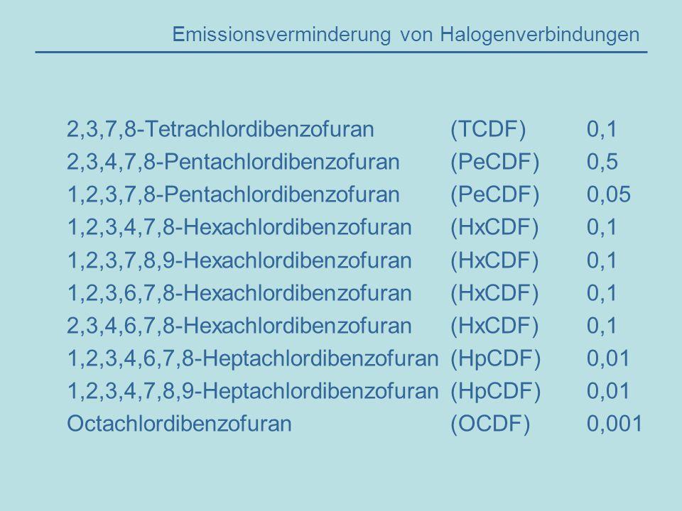 Emissionsverminderung von Halogenverbindungen 2,3,7,8-Tetrachlordibenzofuran(TCDF)0,1 2,3,4,7,8-Pentachlordibenzofuran(PeCDF)0,5 1,2,3,7,8-Pentachlordibenzofuran(PeCDF)0,05 1,2,3,4,7,8-Hexachlordibenzofuran(HxCDF)0,1 1,2,3,7,8,9-Hexachlordibenzofuran(HxCDF)0,1 1,2,3,6,7,8-Hexachlordibenzofuran(HxCDF)0,1 2,3,4,6,7,8-Hexachlordibenzofuran(HxCDF)0,1 1,2,3,4,6,7,8-Heptachlordibenzofuran(HpCDF)0,01 1,2,3,4,7,8,9-Heptachlordibenzofuran(HpCDF)0,01 Octachlordibenzofuran(OCDF)0,001