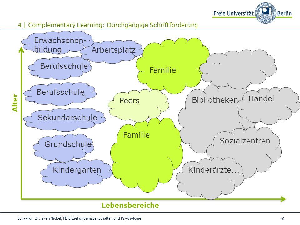 10 Jun-Prof. Dr. Sven Nickel, FB Erziehungswissenschaften und Psychologie Familie Kindergarten 4 | Complementary Learning: Durchgängige Schriftförderu