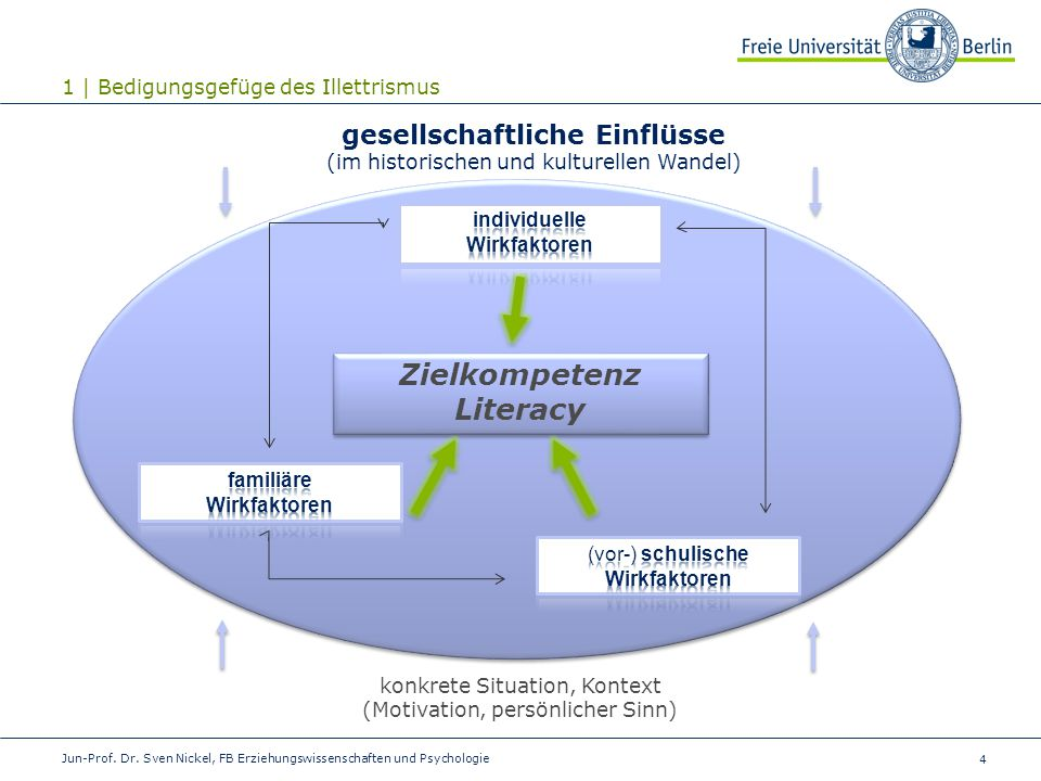 4 Zielkompetenz Literacy Zielkompetenz Literacy gesellschaftliche Einflüsse (im historischen und kulturellen Wandel) konkrete Situation, Kontext (Moti