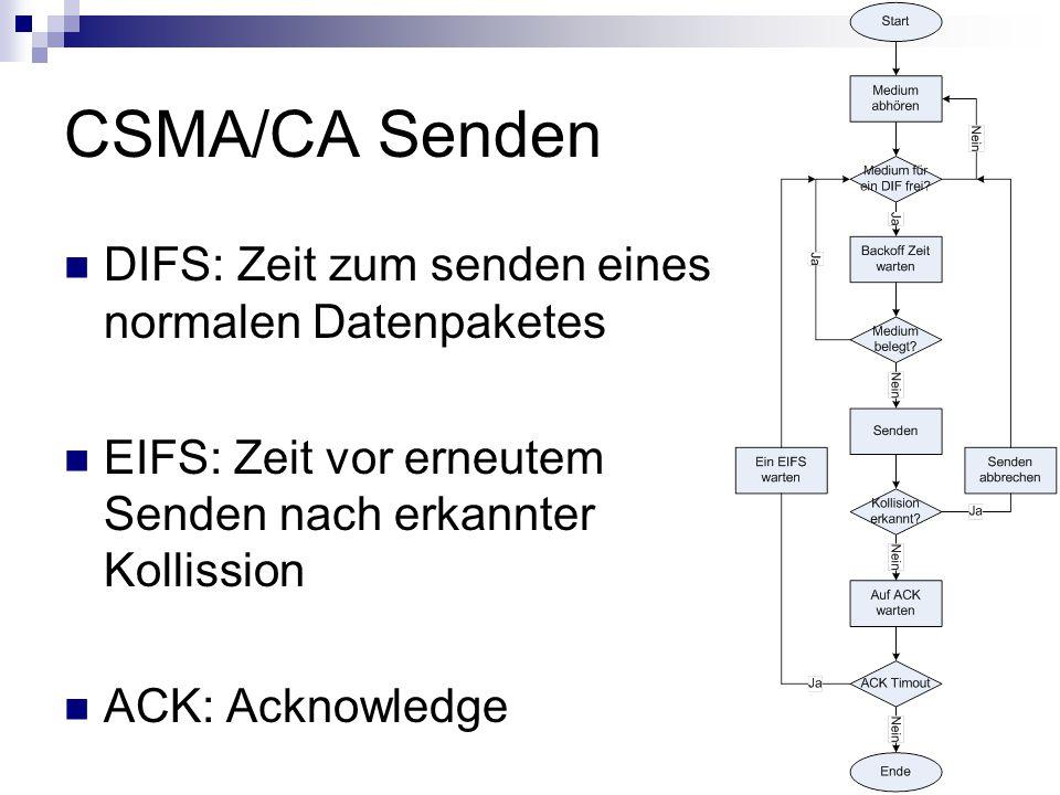 CSMA/CA Senden DIFS: Zeit zum senden eines normalen Datenpaketes EIFS: Zeit vor erneutem Senden nach erkannter Kollission ACK: Acknowledge