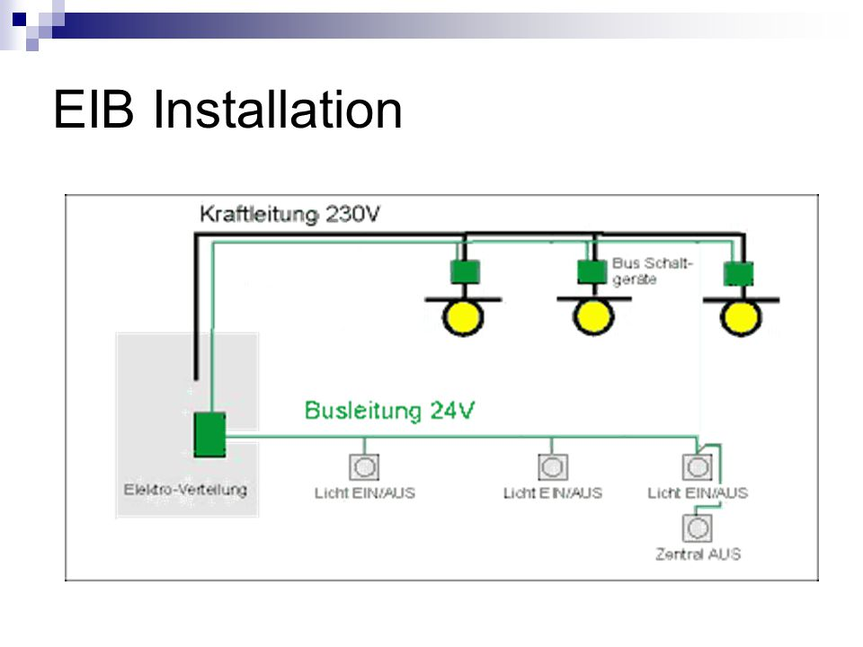 EIB Installation