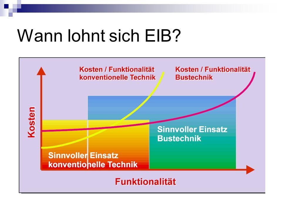 Wann lohnt sich EIB?