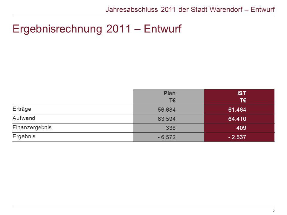 Jahresabschluss 2011 der Stadt Warendorf – Entwurf Plan T IST T Erträge 56.68461.464 Aufwand 63.59464.410 Finanzergebnis 338409 Ergebnis - 6.572- 2.53