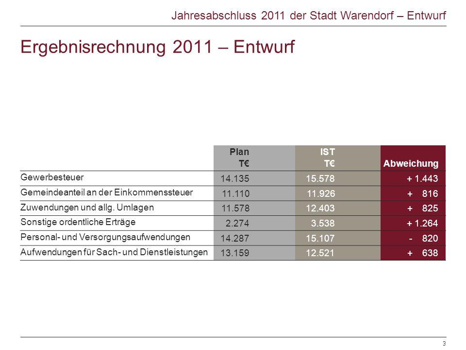 Jahresabschluss 2011 der Stadt Warendorf – Entwurf Plan T IST TAbweichung Gewerbesteuer 14.13515.578+ 1.443 Gemeindeanteil an der Einkommenssteuer 11.