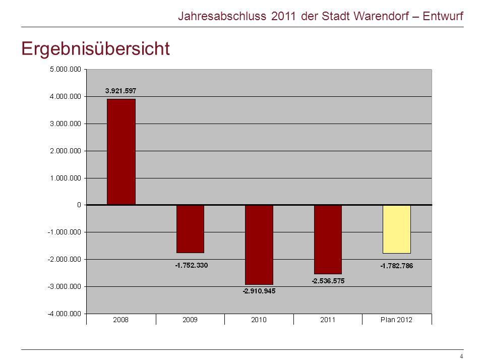Ergebnisübersicht Jahresabschluss 2011 der Stadt Warendorf – Entwurf © Warendorf 2012 | Jahresabschluss 2012 | Sachgebiet Finanzen | 28.106.20124