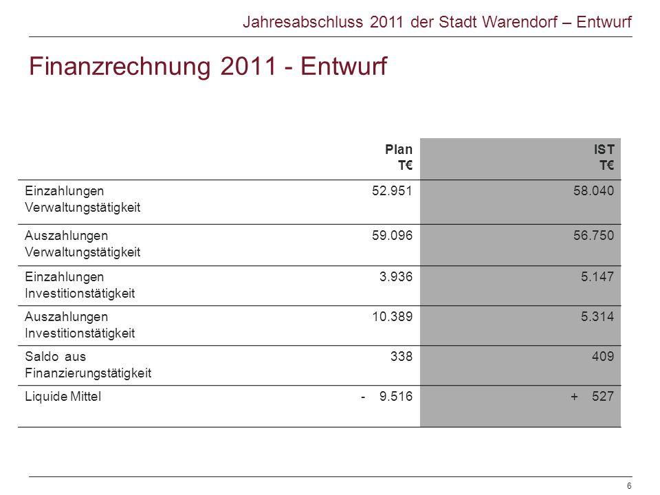 Finanzrechnung 2011 - Entwurf Plan T IST T Einzahlungen Verwaltungstätigkeit 52.95158.040 Auszahlungen Verwaltungstätigkeit 59.09656.750 Einzahlungen