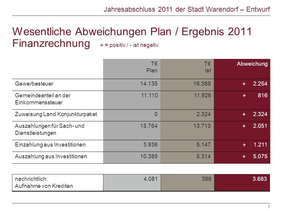 Wesentliche Abweichungen Plan / Ergebnis 2011 Finanzrechnung + = positiv / - ist negativ T Plan T Ist Abweichung Gewerbesteuer14.13516.389+ 2.254 Geme