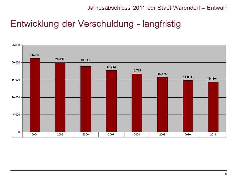 Entwicklung der Verschuldung - langfristig Jahresabschluss 2011 der Stadt Warendorf – Entwurf © Warendorf 2012 | Jahresabschluss 2012 | Sachgebiet Fin
