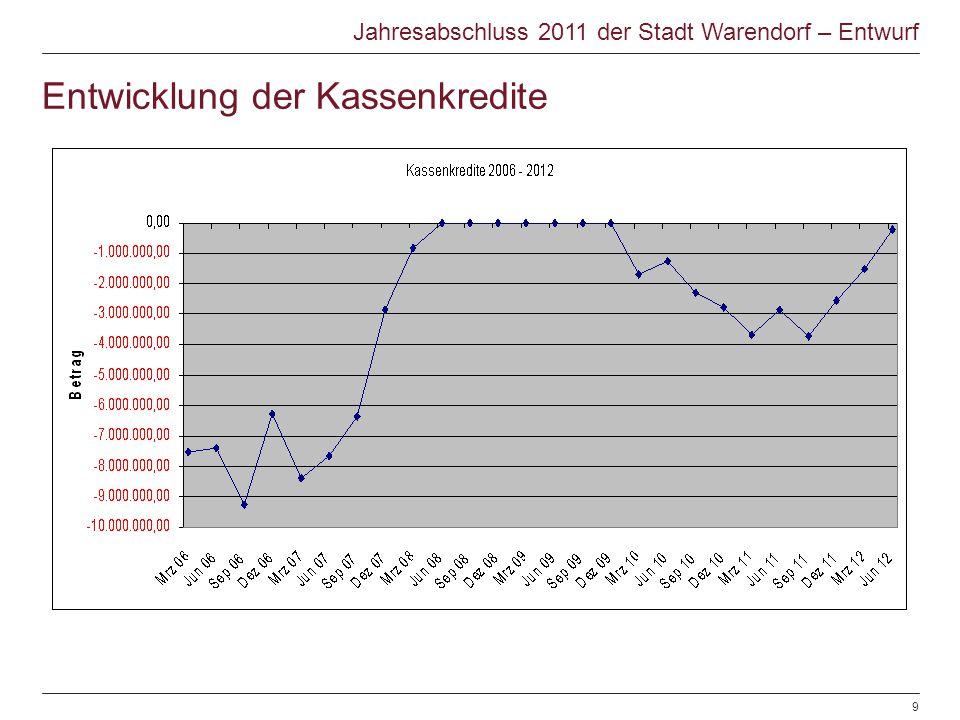 Entwicklung der Kassenkredite Jahresabschluss 2011 der Stadt Warendorf – Entwurf © Warendorf 2012 | Jahresabschluss 2012 | Sachgebiet Finanzen | 28.06
