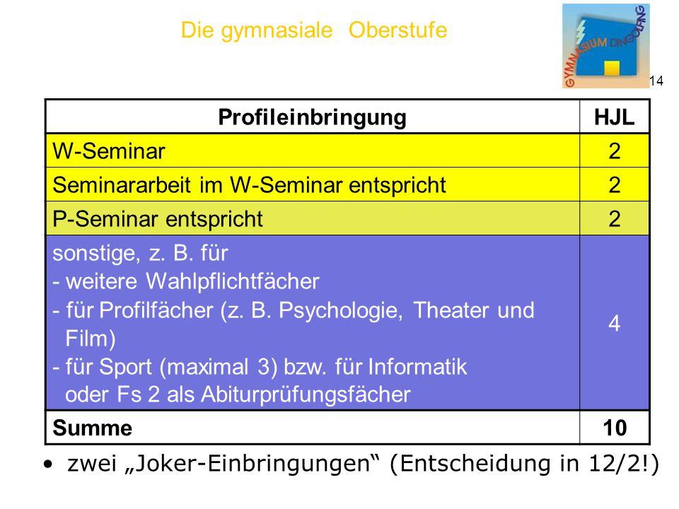 Die gymnasiale Oberstufe 14 zwei Joker-Einbringungen (Entscheidung in 12/2!) Profileinbringung HJL W-Seminar 2 Seminararbeit im W-Seminar entspricht 2 P-Seminar entspricht 2 sonstige, z.