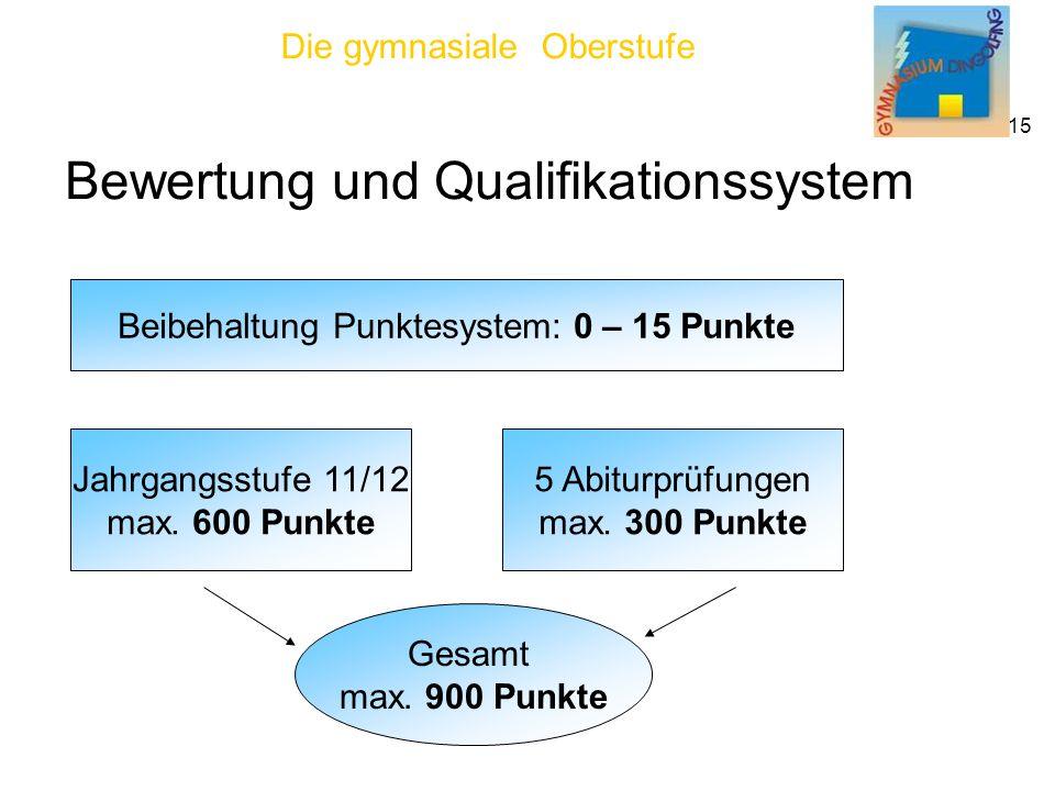 Die gymnasiale Oberstufe 15 Bewertung und Qualifikationssystem Beibehaltung Punktesystem: 0 – 15 Punkte Jahrgangsstufe 11/12 max.