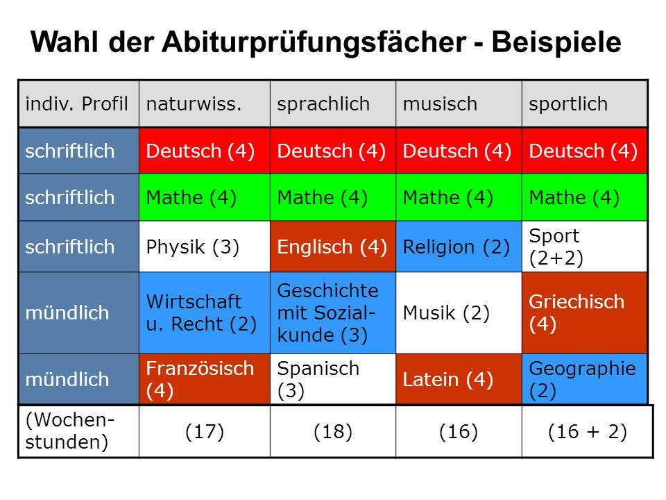Wahl der Abiturprüfungsfächer - Beispiele indiv.