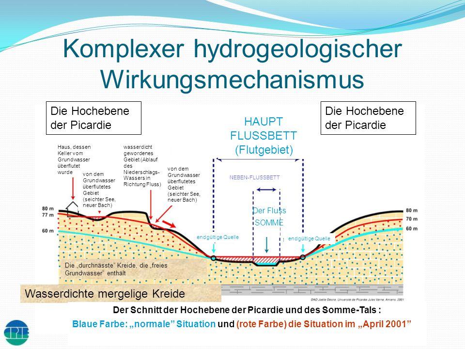 Komplexer hydrogeologischer Wirkungsmechanismus Die Hochebene der Picardie Haus, dessen Keller vom Grundwasser überflutet wurde wasserdicht gewordenes