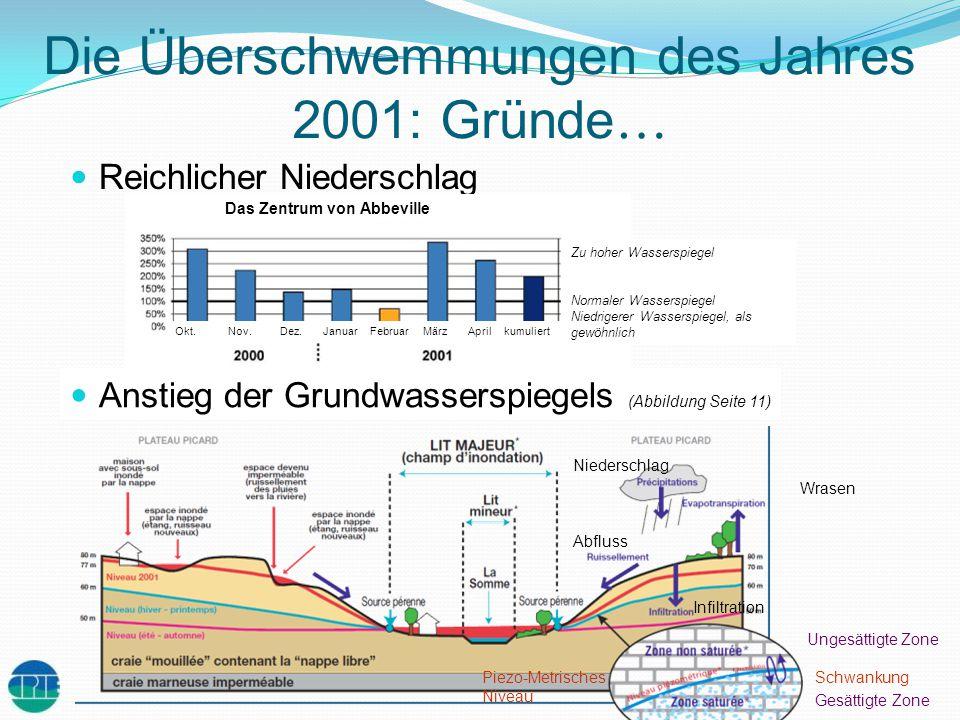 Die Überschwemmungen des Jahres 2001: Gründe … Reichlicher Niederschlag Anstieg der Grundwasserspiegels (Abbildung Seite 11) Niederschlag Wrasen Abflu