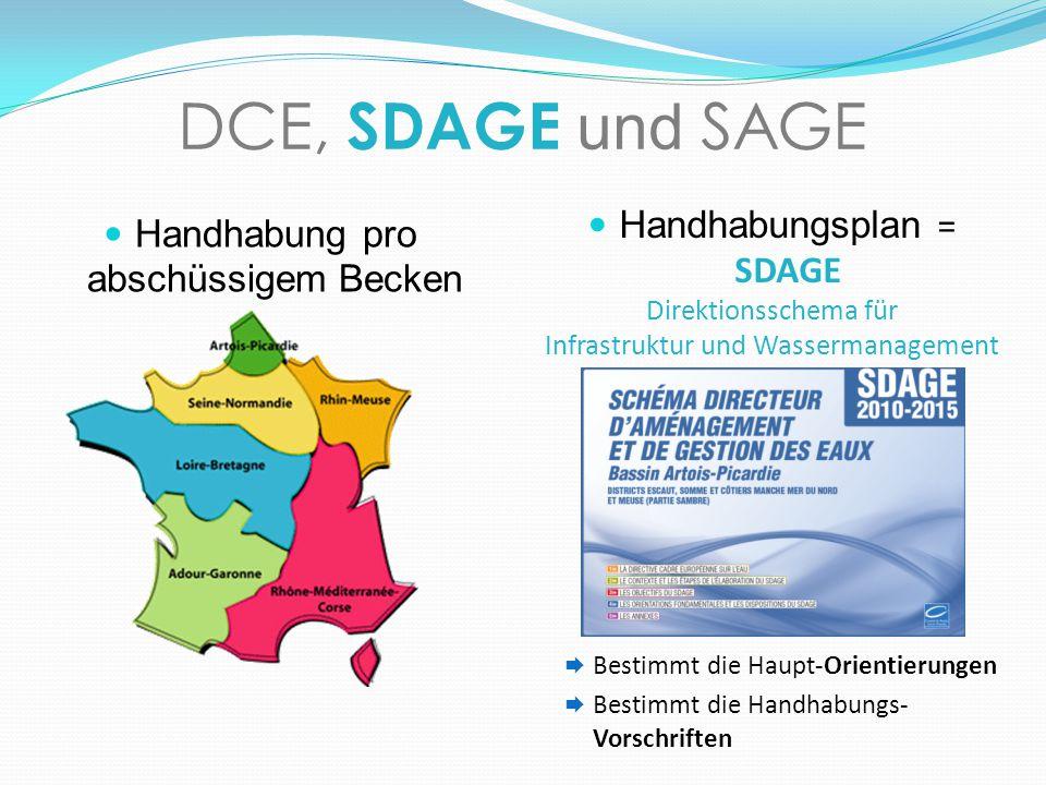 DCE, SDAGE und SAGE Handhabung pro abschüssigem Becken Handhabungsplan = SDAGE Direktionsschema für Infrastruktur und Wassermanagement Bestimmt die Ha