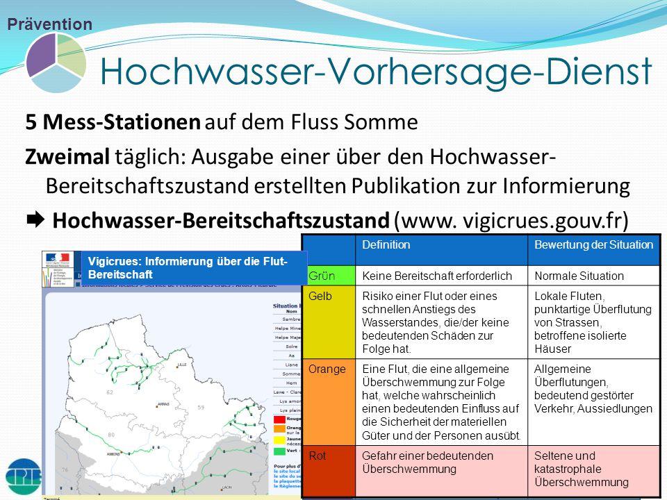 Hochwasser-Vorhersage-Dienst 5 Mess-Stationen auf dem Fluss Somme Zweimal täglich: Ausgabe einer über den Hochwasser- Bereitschaftszustand erstellten