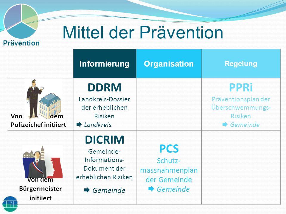 Mittel der Prävention InformierungOrganisation Regelung Von dem Polizeichef initiiert DDRM Landkreis-Dossier der erheblichen Risiken Landkreis PPRi Pr