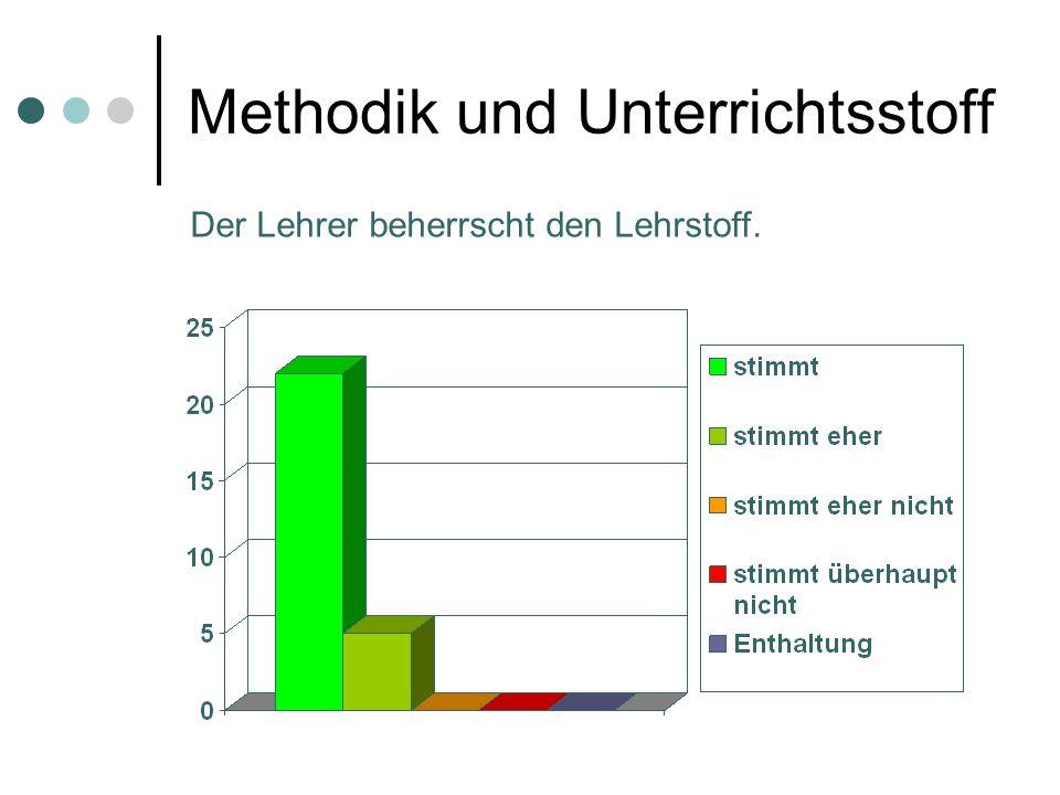 Methodik und Unterrichtsstoff Der Lehrer beherrscht den Lehrstoff.