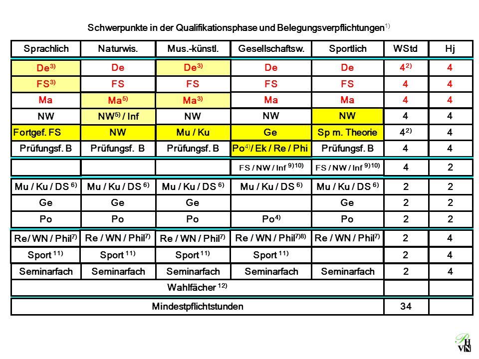 Schwerpunkte in der Qualifikationsphase und Belegungsverpflichtungen 1) Fortgef. FS NWMu / KuGeSp mit Theorie4 2) 4 De 4 2) 4 FS 44 Ma 44 De FS Ma De