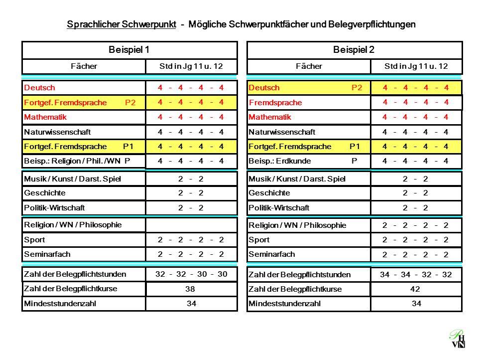 Sprachlicher Schwerpunkt - Mögliche Schwerpunktfächer und Belegverpflichtungen 4 - 4 - 4 - 4 Deutsch4 - 4 - 4 - 4 Fortgef. Fremdsprache P2 4 - 4 - 4 -