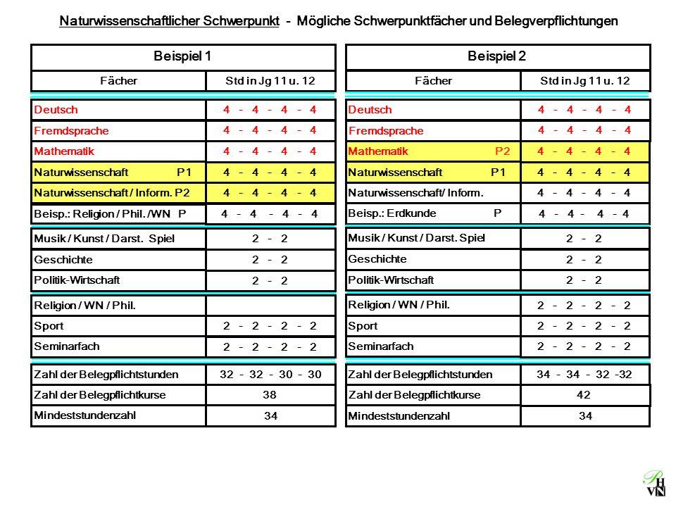 Naturwissenschaftlicher Schwerpunkt - Mögliche Schwerpunktfächer und Belegverpflichtungen Deutsch4 - 4 - 4 - 4 Fremdsprache 4 - 4 - 4 - 4 Mathematik 4 - 4 - 4 - 4 Naturwissenschaft P1 4 - 4 - 4 - 4 Naturwissenschaft / Inform.