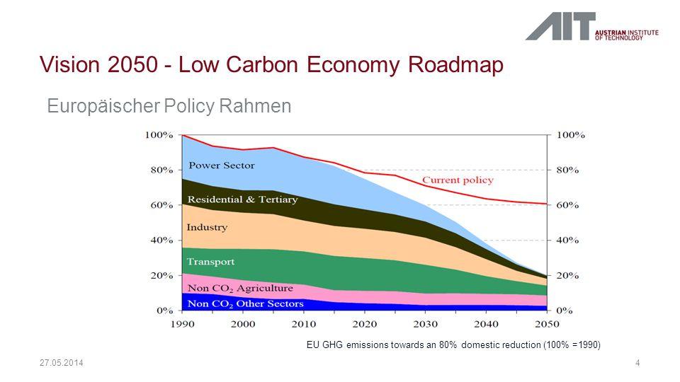 Vision 2050 - Low Carbon Economy Roadmap 4 27.05.2014 EU GHG emissions towards an 80% domestic reduction (100% =1990) Europäischer Policy Rahmen