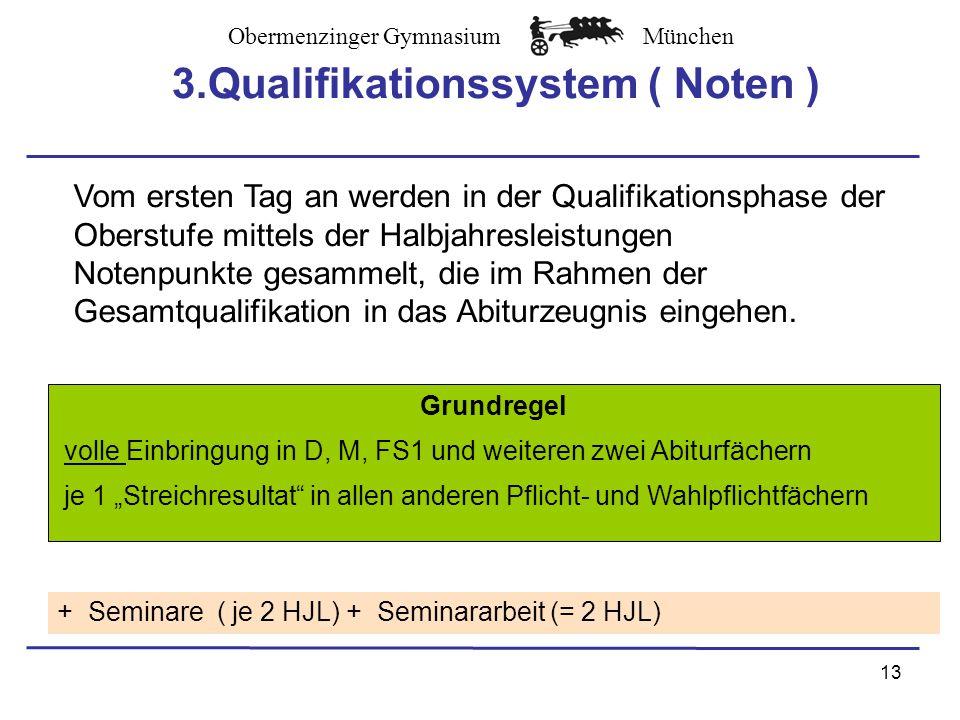 Obermenzinger GymnasiumMünchen 13 Grundregel volle Einbringung in D, M, FS1 und weiteren zwei Abiturfächern je 1 Streichresultat in allen anderen Pflicht- und Wahlpflichtfächern + Seminare ( je 2 HJL) + Seminararbeit (= 2 HJL) 3.Qualifikationssystem ( Noten ) Vom ersten Tag an werden in der Qualifikationsphase der Oberstufe mittels der Halbjahresleistungen Notenpunkte gesammelt, die im Rahmen der Gesamtqualifikation in das Abiturzeugnis eingehen.