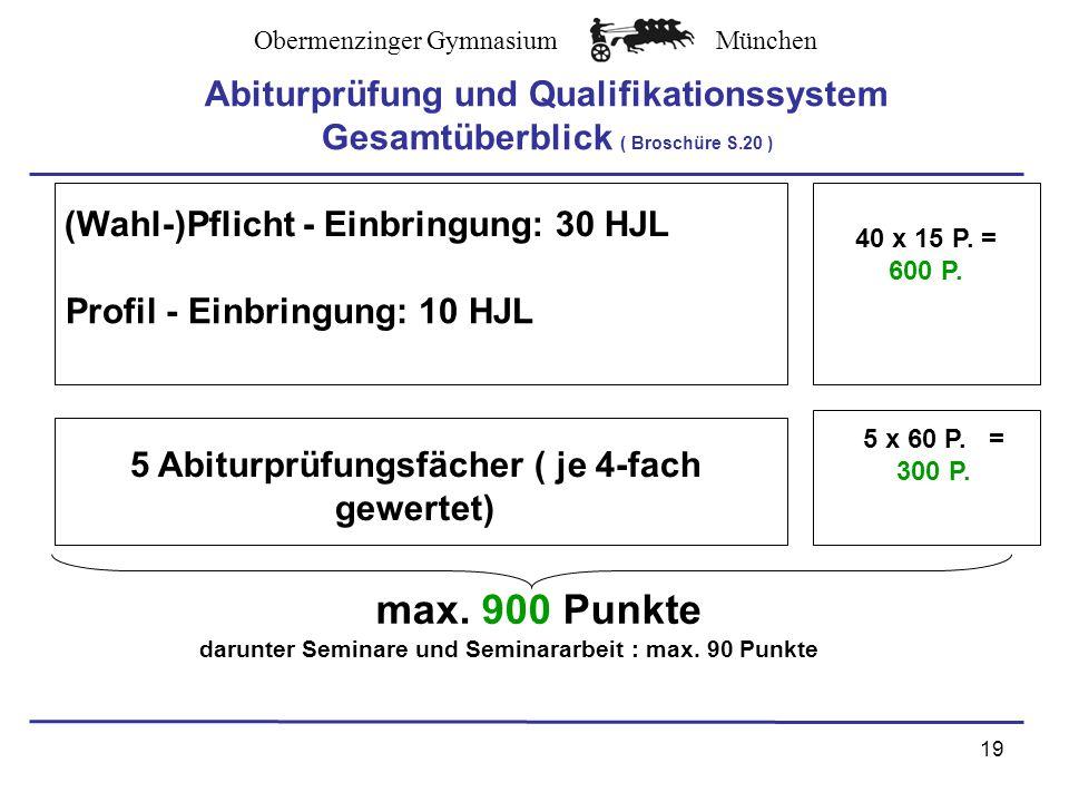 Obermenzinger GymnasiumMünchen 19 Abiturprüfung und Qualifikationssystem Gesamtüberblick ( Broschüre S.20 ) (Wahl-)Pflicht - Einbringung: 30 HJL Profil - Einbringung: 10 HJL 40 x 15 P.