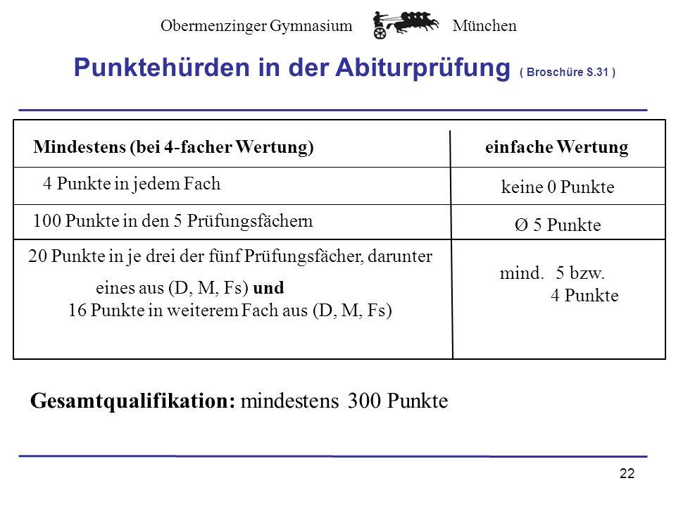 Obermenzinger GymnasiumMünchen 22 Mindestens (bei 4-facher Wertung)einfache Wertung 4 Punkte in jedem Fach keine 0 Punkte 100 Punkte in den 5 Prüfungsfächern Ø 5 Punkte 20 Punkte in je drei der fünf Prüfungsfächer, darunter eines aus (D, M, Fs) und 16 Punkte in weiterem Fach aus (D, M, Fs) mind.
