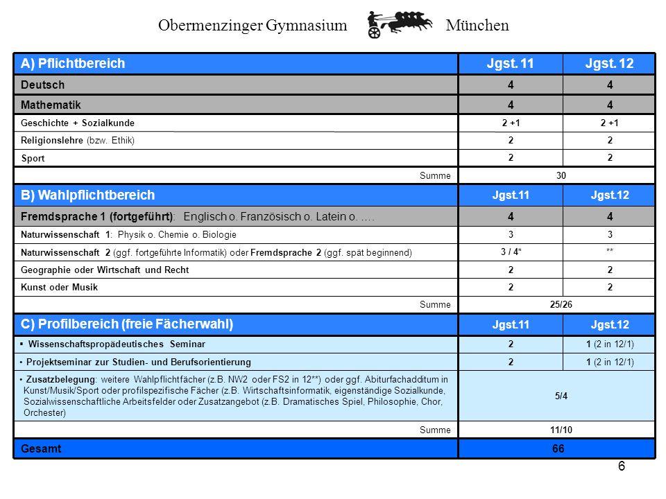 Obermenzinger GymnasiumMünchen 7 Beispiele für individuelle Schwerpunkte